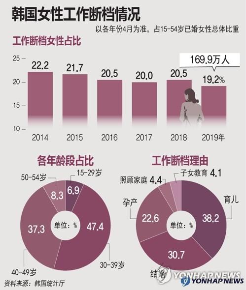 韩国女性工作断档情况