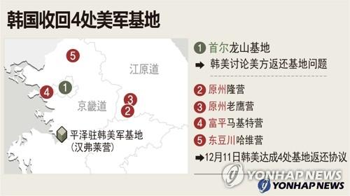 韩国收回4处美军基地