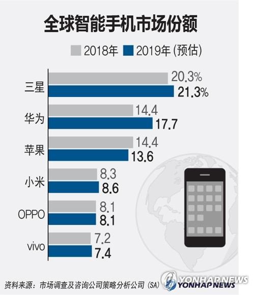 全球智能手机市场份额