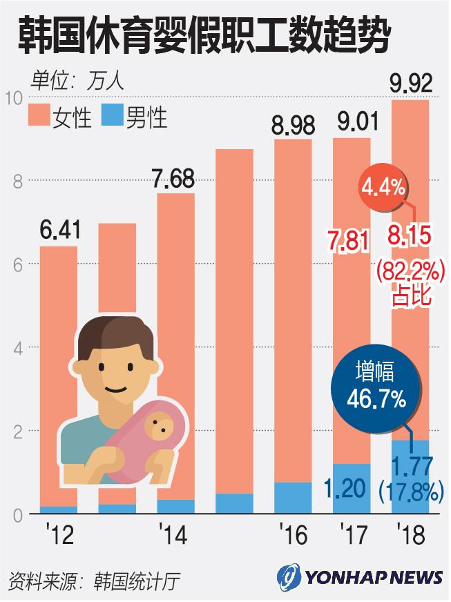 韩国休育婴假职工数趋势