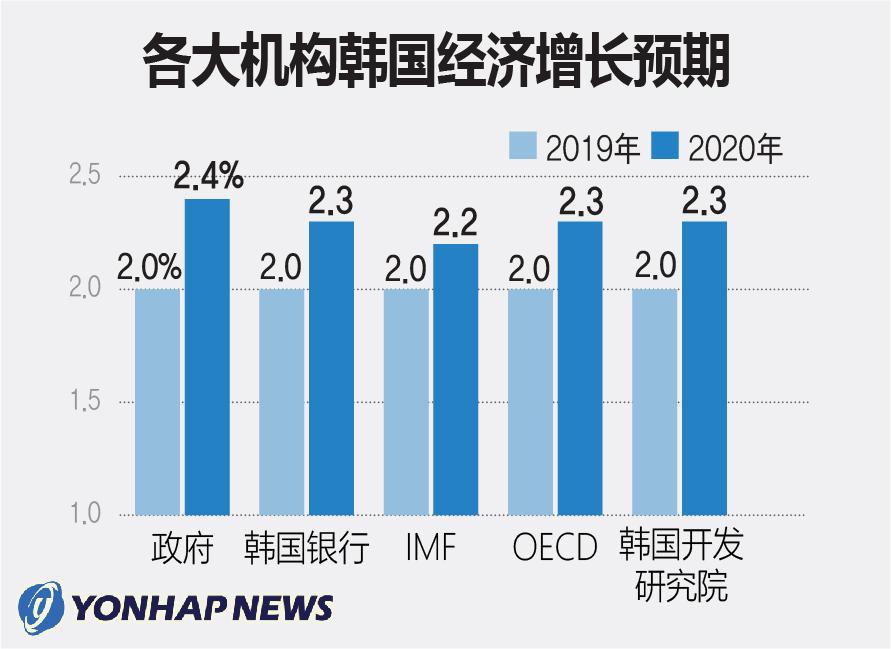 各大机构韩国经济增长预期