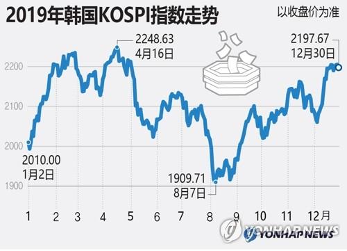 2019年韩国KOSPI指数走势