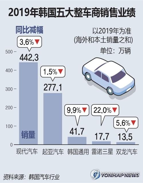 2019年韩国五大整车商销售业绩