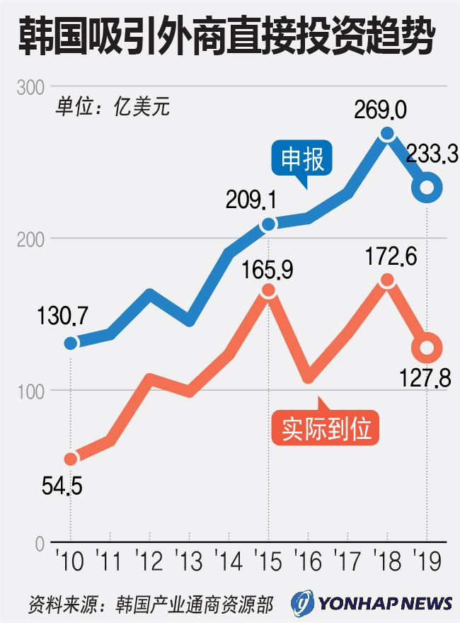 韩国吸引外商直接投资趋势