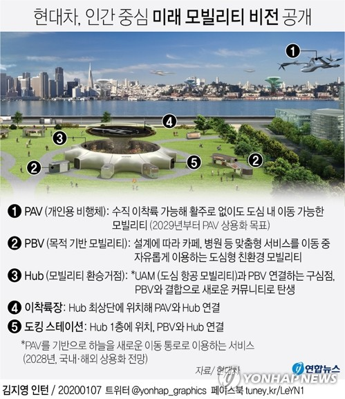 现代汽车以人为本的未来城市出行解决方案,编号依次是个人飞行器(PAV)、个性化定制车辆(PBV)、交通枢纽、PAV起降机场、PBV对接车站。 韩联社