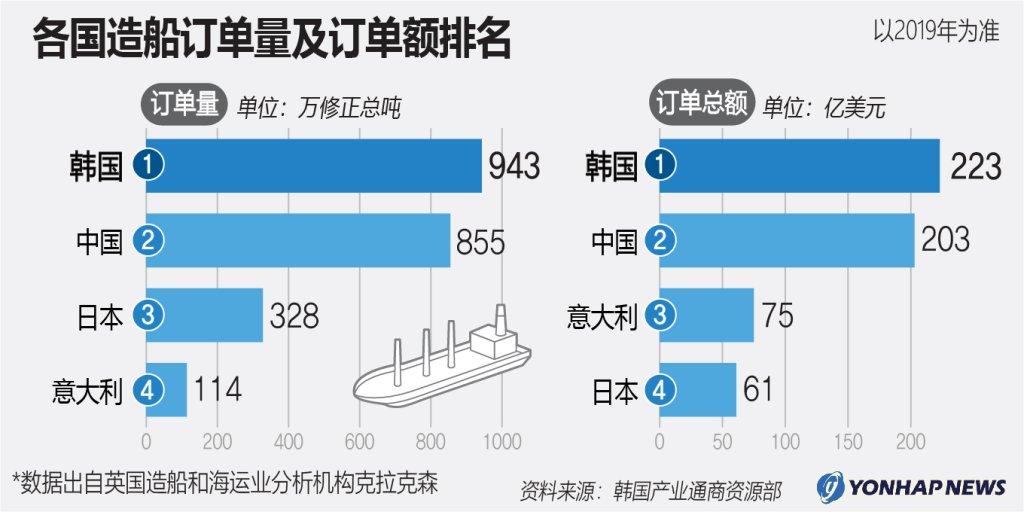 各国造船订单量及订单额排名