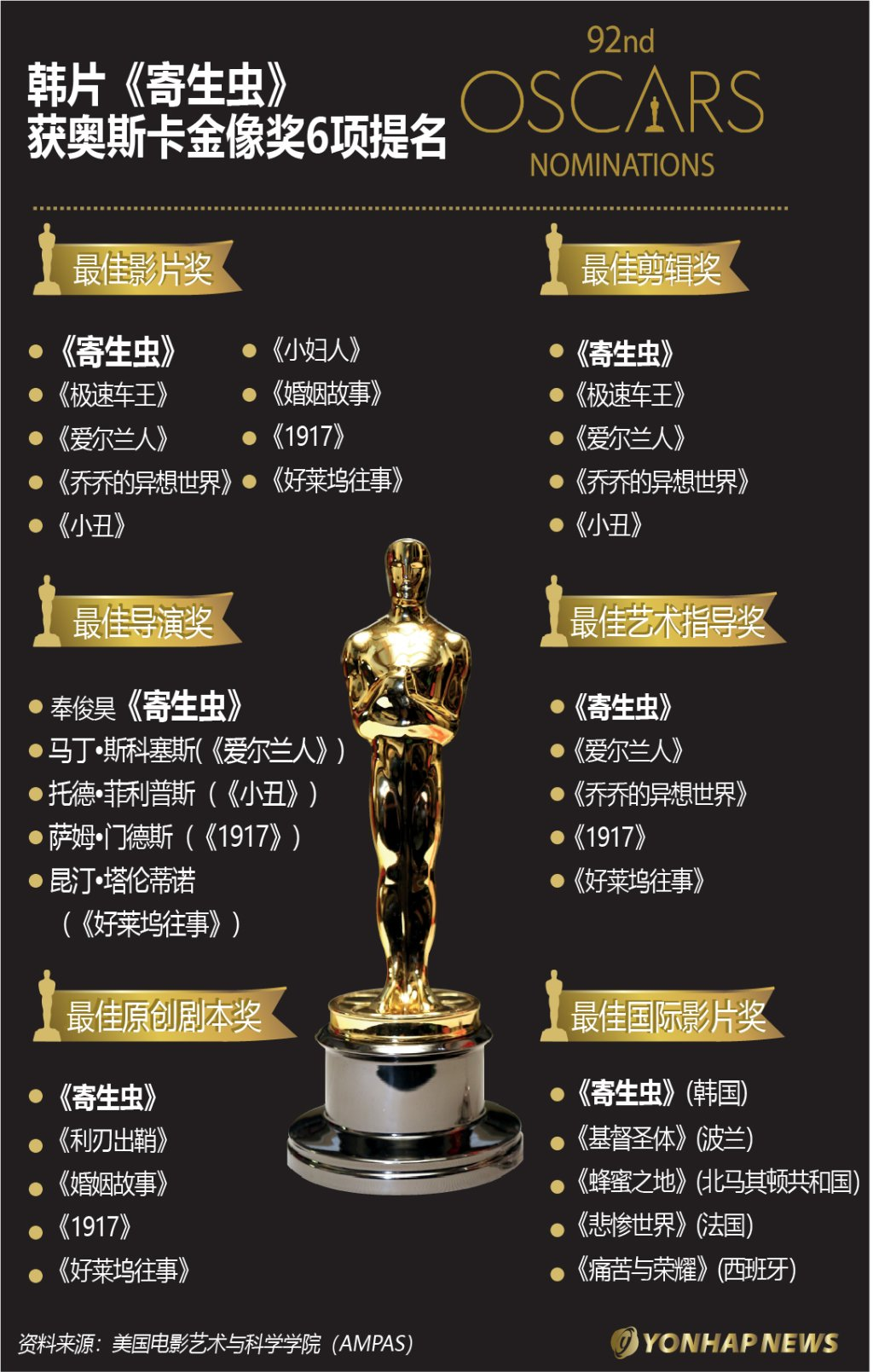 韩片《寄生虫》获奥斯卡金像奖6项提名