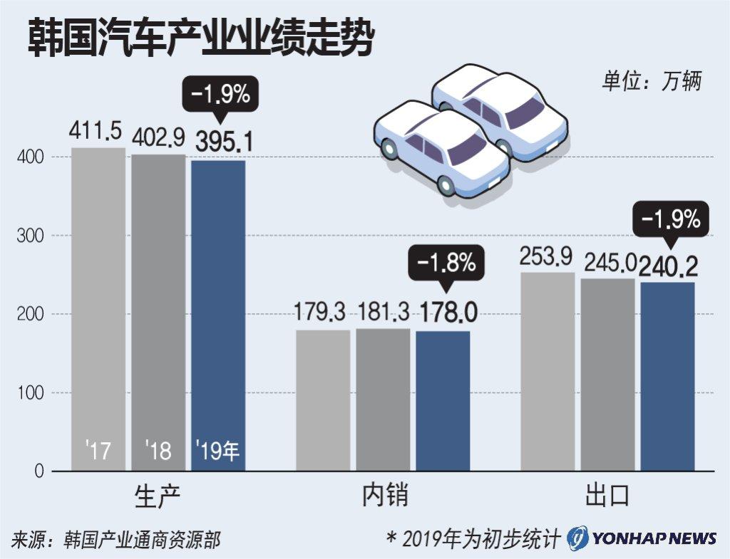 韩国汽车产业业绩走势