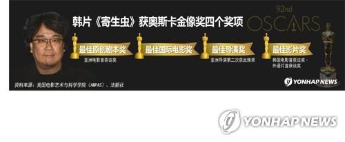 韩片《寄生虫》获奥斯卡金像奖四个奖项