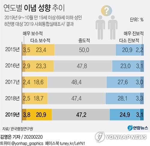 调查:韩民众政治信念左消右长