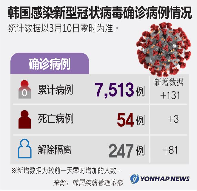 韩国感染新型冠状病毒确诊病例情况