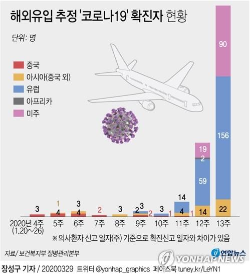 韩国4.3%新冠患者是输入性病例