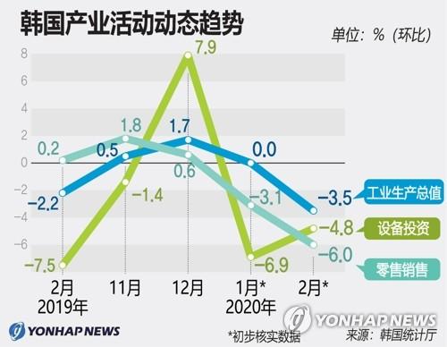 韩国产业活动动态趋势
