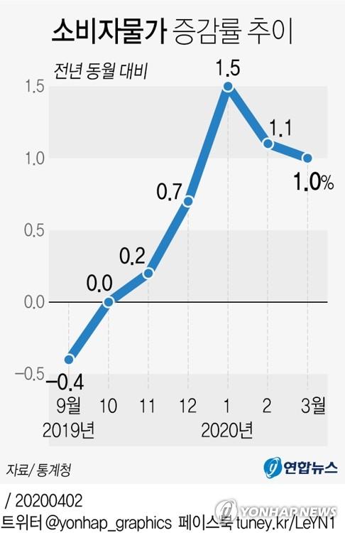 CPI涨幅趋势图 韩联社