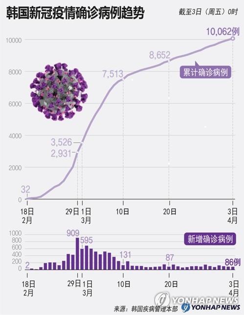韩国新冠疫情确诊病例趋势
