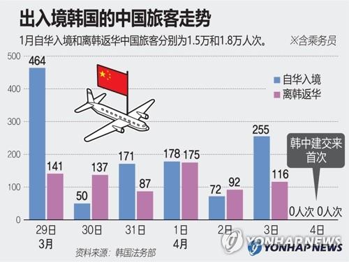 出入境韩国的中国旅客走势