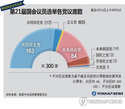 第21届国会议员选举各党议席数
