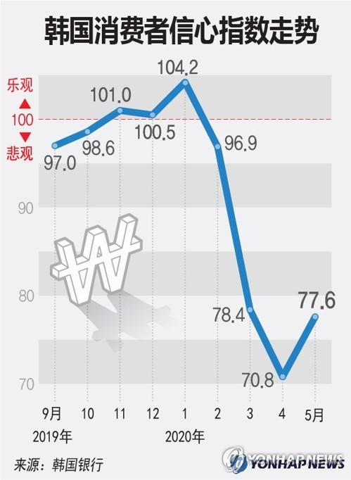 韩国消费者信心指数走势