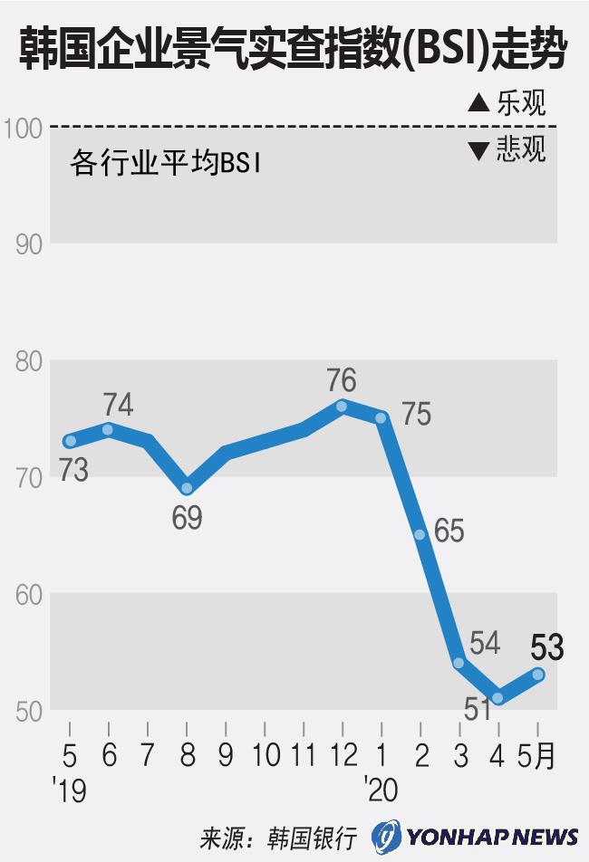 韩国企业景气实查指数(BSI)走势