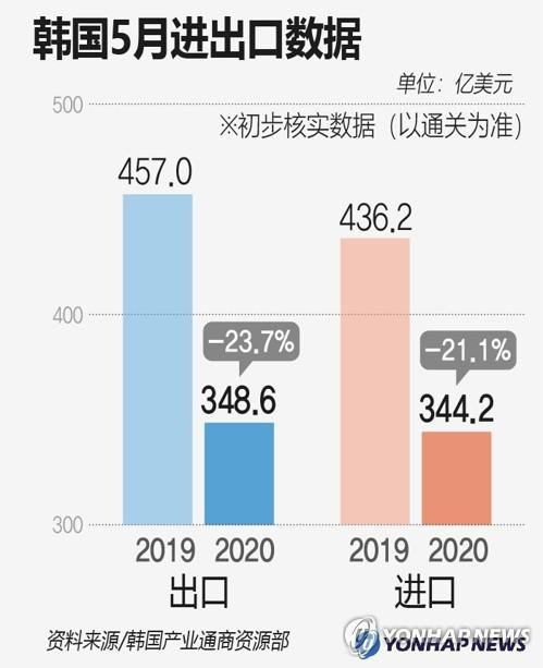 韩国5月进出口数据