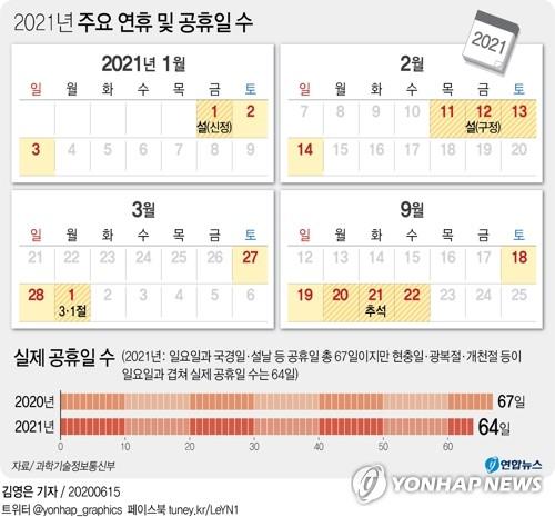 韩国2021年法定假日64天 较今年少3天