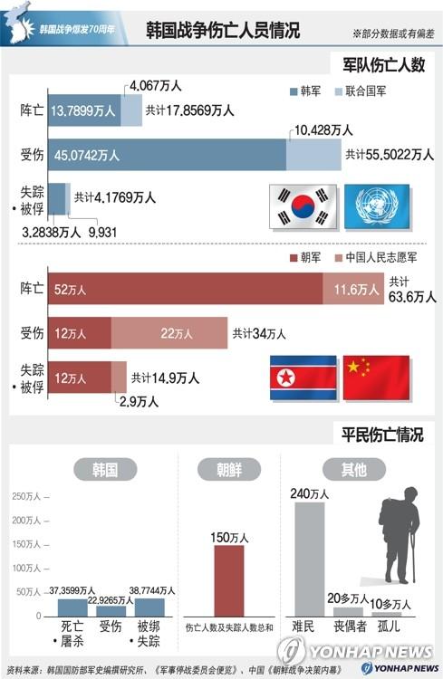 韩国战争伤亡人员情况