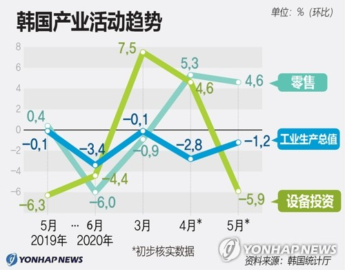 韩国产业活动趋势