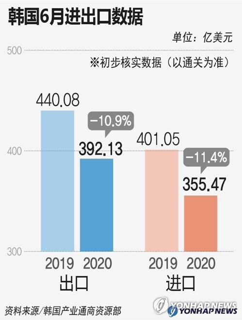 韩国6月进出口数据