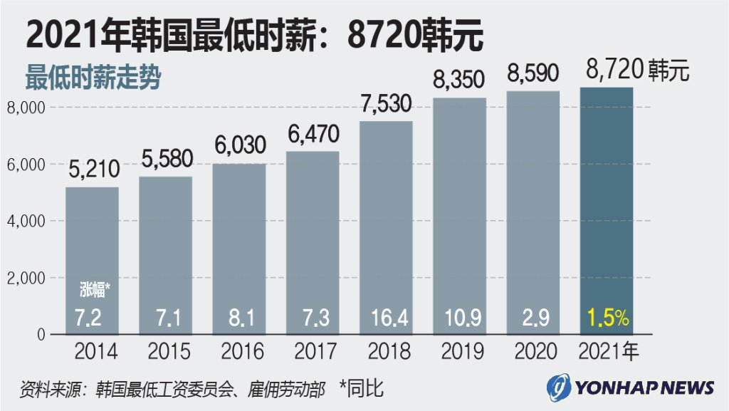 2021年韩国最低时薪:8720韩元