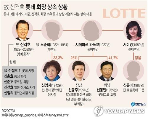 乐天创始人辛格浩在韩遗产分割完毕