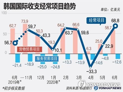 韩国国际收支经常项目趋势