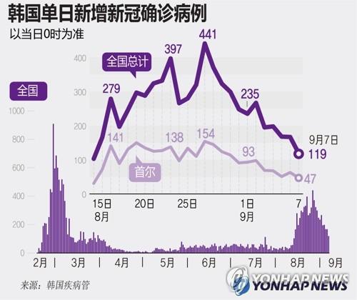 韩国单日新增确诊病例