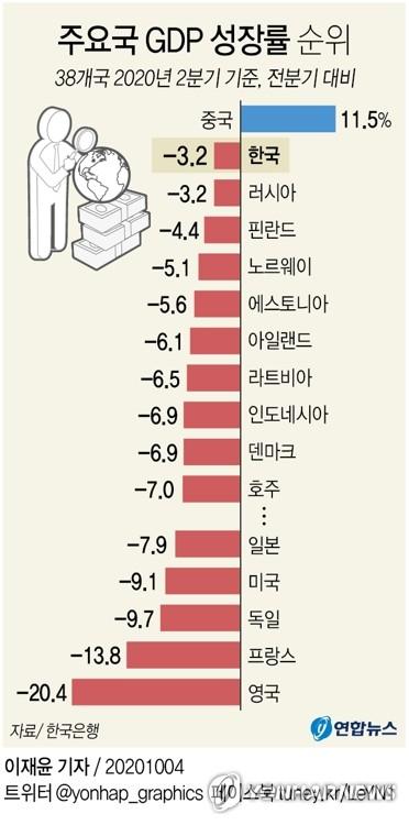 韩第二季经济增幅在OECD等38国中排行第二