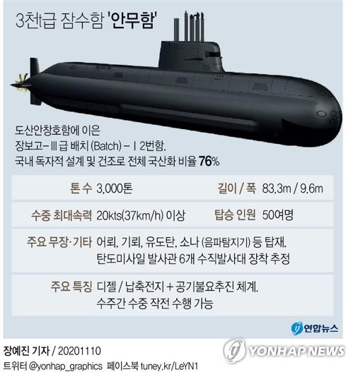 """韩军张保皋系列2号潜艇""""安武""""舰主要参数 韩联社"""