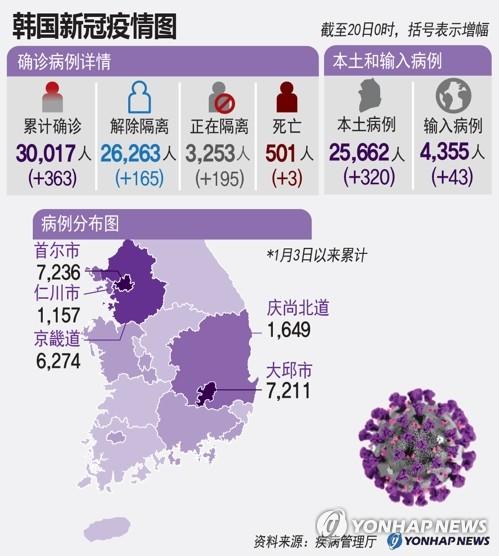韩国新冠病情图