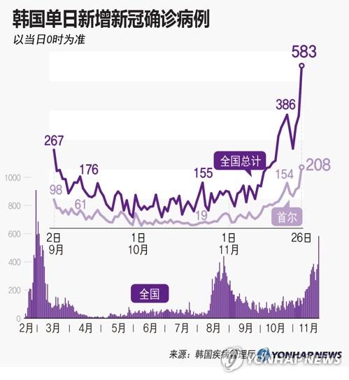 韩国单日新增新冠确诊病例 韩联社