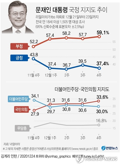 民调:文在寅施政支持率降至37.4%