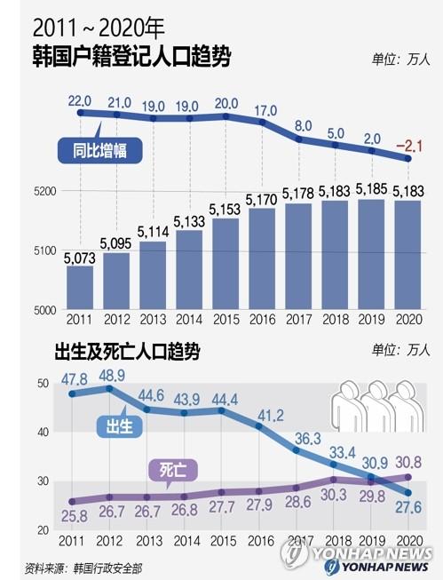 2011~2020年韩国户籍登记人口趋势