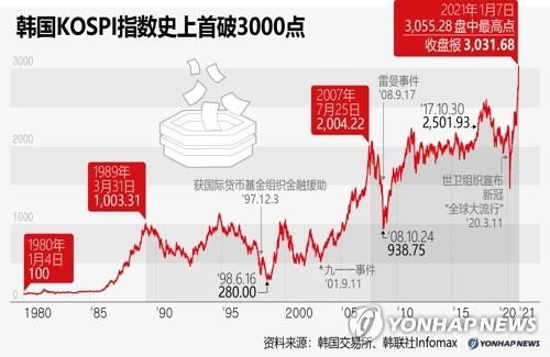 韩国KOSPI指数史上首破3000点