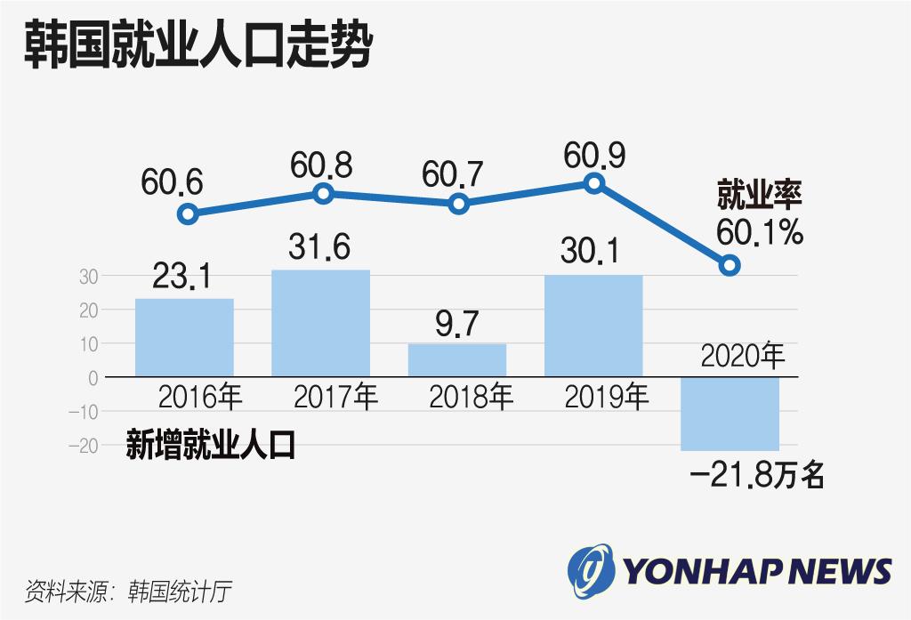 韩国就业人口走势