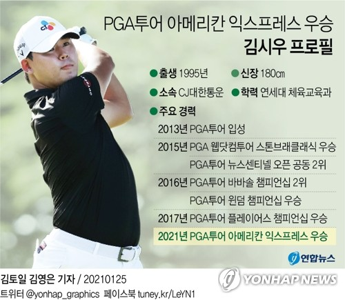韩高球手金时宇获PGA美国运通赛冠军