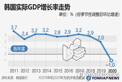 韩国实际GDP增长率走势