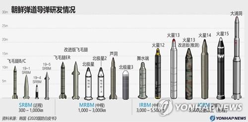 朝鲜弹道导弹研发情况