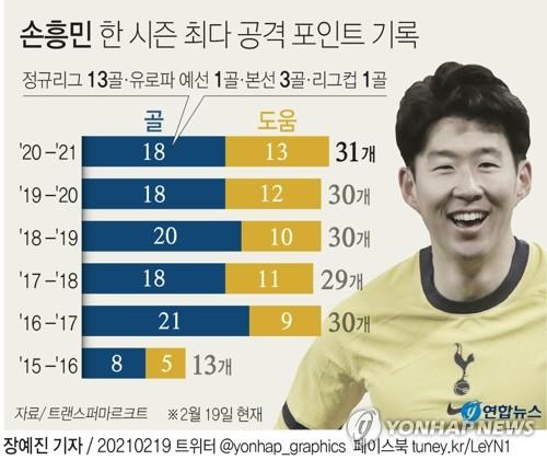 孙兴慜各赛季得分纪录 韩联社