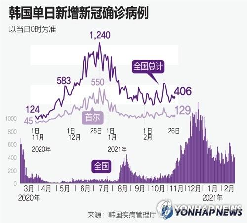 韩国单日新增新冠确诊病例