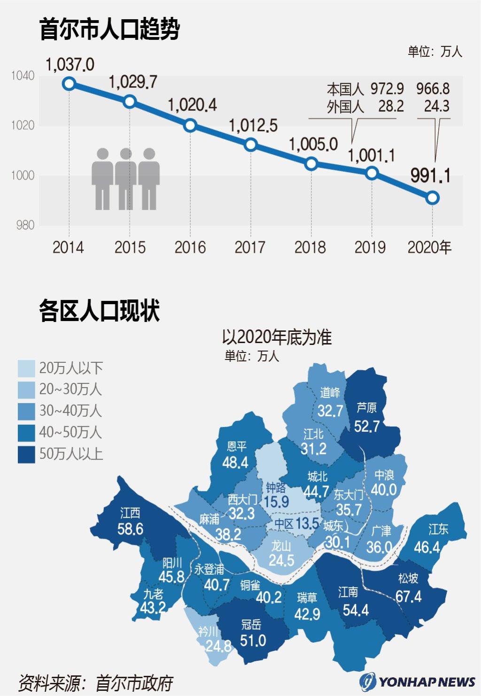 首尔市人口趋势