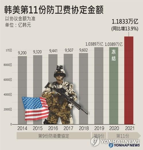韩美第11份防卫费协定金额
