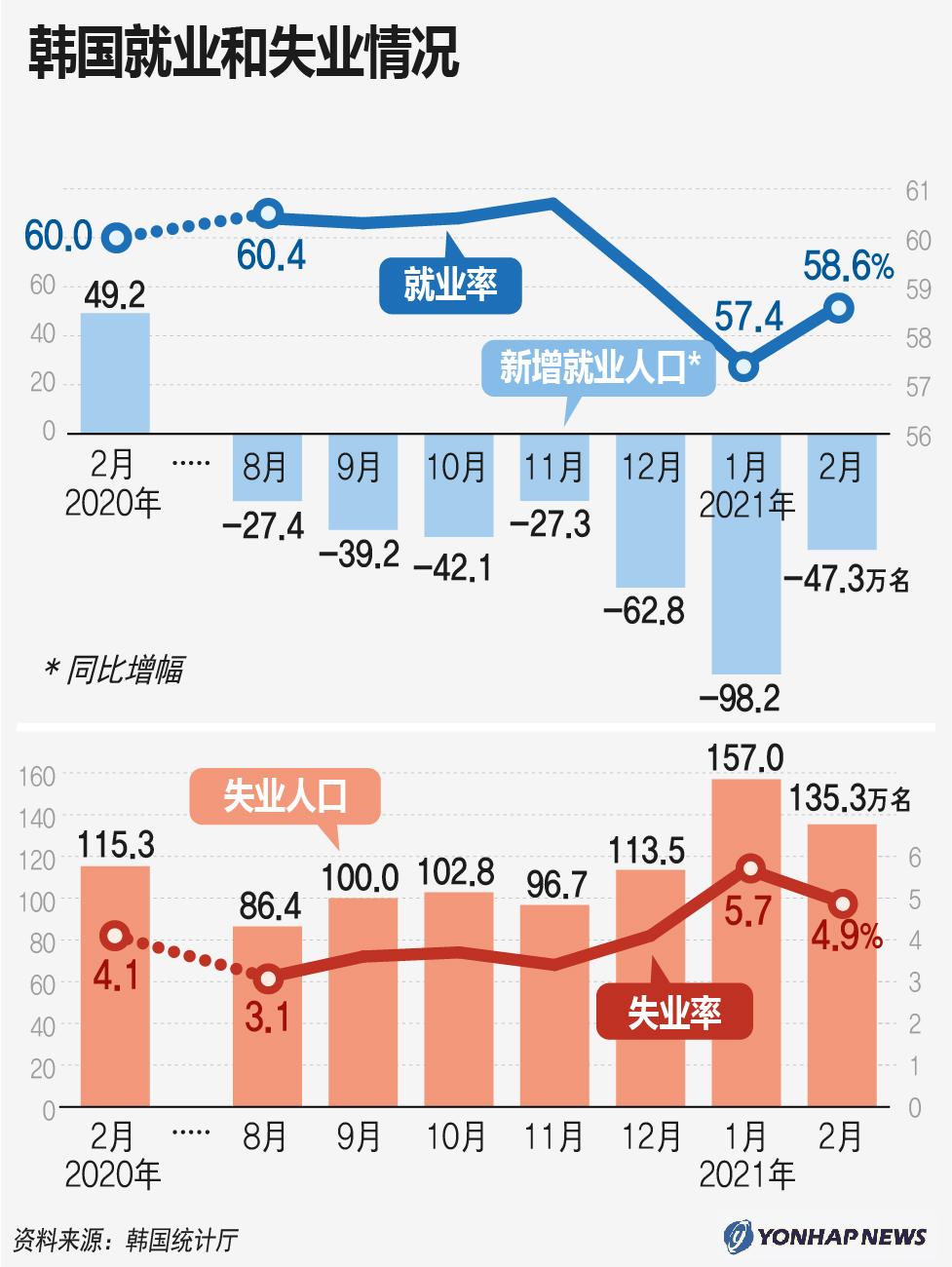 韩国就业和失业情况