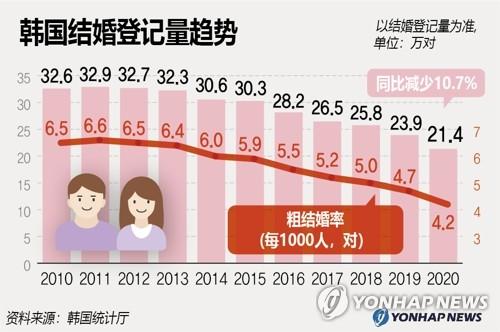 韩国结婚登记量趋势