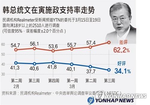 韩总统文在寅施政支持率走势